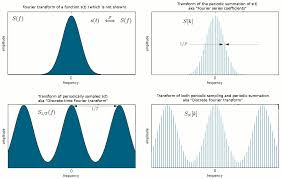 Continuous and Discrete Fourier Transforms