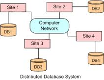 Distributed Databases Supervision System