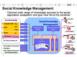 Being Social With Knowledge Management