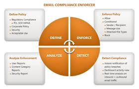 Advantages of Email Compliance