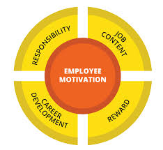 Develop Employee Motivation
