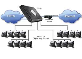 Discuss on PBX Systems