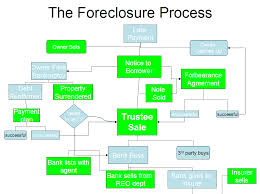 Define on Stop the Foreclosure Process