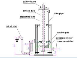 Define on Program of Mud Gas Separator