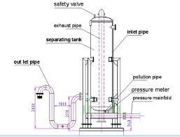 Define on Program of Mud Gas Separator