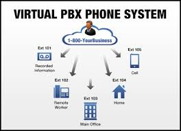 Using Hosted PBX Systems
