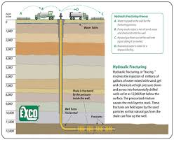 Define the Hydraulic Fracturing Process