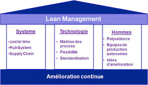 Principles Of Lean Management Assignment Point