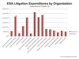 Private Incentives to Make Litigation Expenditures