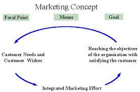 Marketing Concept of Unilever Bangladesh