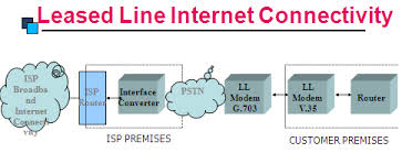 A Leased Line Connection