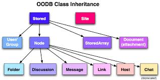 Object Oriented Databases of Database Systems