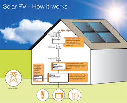 What Do Photovoltaic Panels Provide