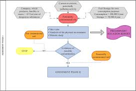 Case Study on Preliminary Investigation