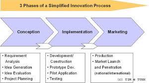 Process Innovation