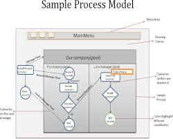 Case Study on Process Modeling by Surveying Project