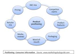 Guidelines for Assembly Product Positioning