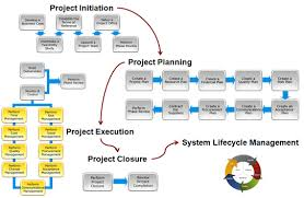 Advantages of Online Project Management Collaboration