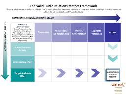 Public Relations Measurement