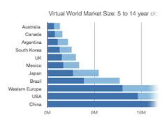 Know about Virtual Worlds