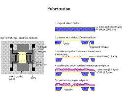 MEMS Fabrication Processes