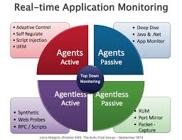 Discuss on Application Monitoring