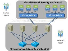 Define on Virtual Server Management