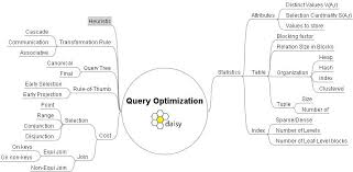 Lecture on Query Optimization