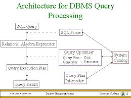 Lecture on Query Processing
