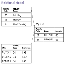 Lecture on Relational Model