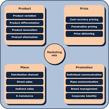 Describe Restaurant Business Marketing