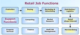 Retail Management Plans