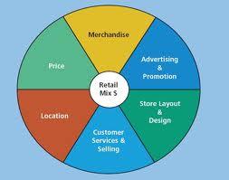 Explain Retail Mix