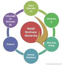 Explain Retail Operations
