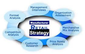 Explain Retailing Strategy