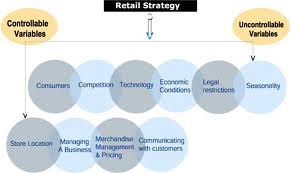 Retailing Strategy of Business World