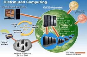 Distributed Computing Environment