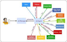 Application monitoring management