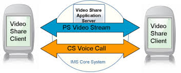 Lecture on Share Call