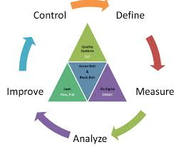 thesis six sigma marketing Master thesis - isixsigma: six sigma resources for six sigma has anybody a mt in six sigma would like to do a master thesis in ci with 6s thanks for reply.