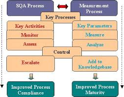 Term paper on software quality assurance