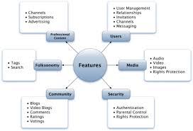 Best Cost Effective Network Management