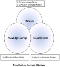 How to Enhance Strategic Responsiveness