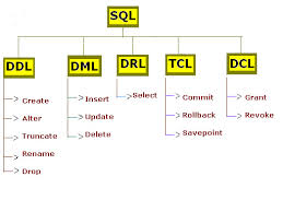 Features of Structured Query Language