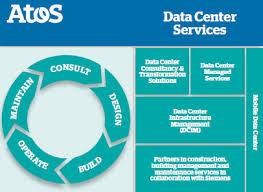 Know about Data Center Services
