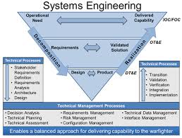 System Engineering Concepts