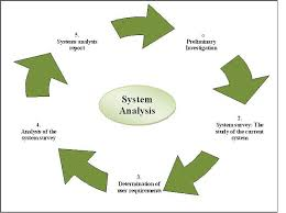 systems analysis and design assignment Systems analysis and design  maria onyechere mis362 systems analysis and design september 14, 2012 assignment #2 1 - systems analysis and design introduction you have been assigned to write a formal mission statement for swl.