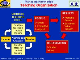 Create Teaching Organization