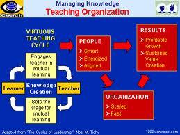 Create Teaching Organization
