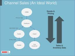 Significance of Tertiary Sales Visibility in FMCG Business